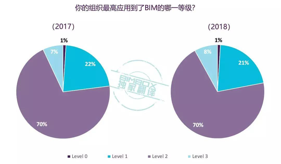 全网独家 | NBS 国家BIM报告2018全中文解读